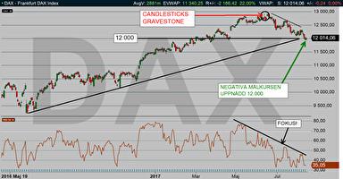 DAX dagschart: Säljsignalen tog DAX ned till den negativa målkursen och dubbelstödet på 12.000!