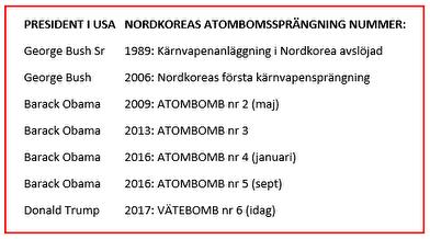 NORDKOREA har minsann inte legat på latsidan i sin möda om att tillverka en vätebomb.