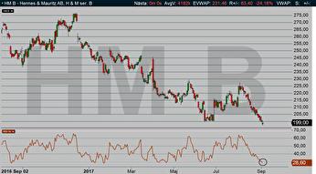 Diagram 2: RSI nu under 30 - och en vändning upp är på väg för H&M aktien!