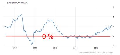 Bild källa: tradingeconomics.com