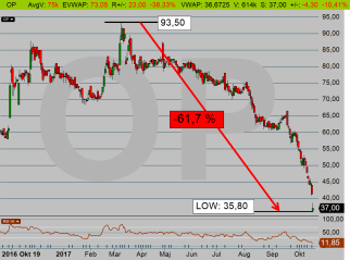 Oscar Properties (OP): Har fallit -61,7 % (diagram källa: Infront)