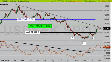 USDSEK: Dollarn har stigit, och mer är på väg! (diagram källa: Infront)