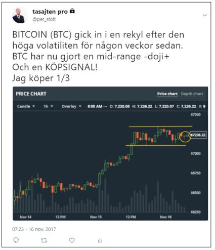 Bitcoin fick en teknisk köpsignal i torsdags (diagram källa: GDAX)