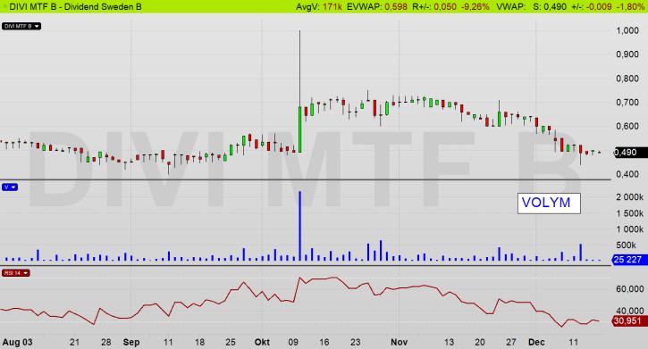 Dividend Sweden dagschart (DIVI MTF): Aktien handlas till en låg vinstmultipel om 6x (diagram källa: Infront)