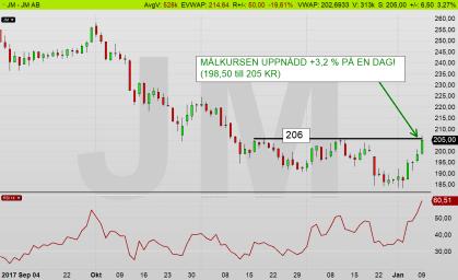 JM dagschart: Rally idag - aktien når sin målkurs! (diagram källa: Infront)
