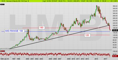 HM dagschart: På väg ned mot mid-range 150 kr (diagram källa: Infront)