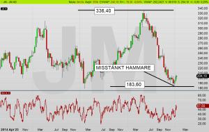 JM dagschart: Sannolikt har marknaden diskonterat den mesta dyngan och har som vanligt överreagerat