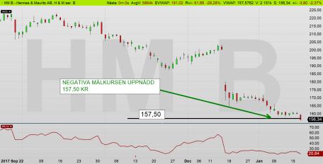 H&M dagschart: Kalles Kafé når tasajtens negativa målkurs 157,50 kr (diagram källa: Infront)