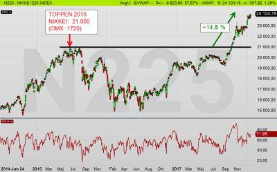 NIKKEI225: Börsen i Japan har passerat toppen 2015 med +14,8 % (diagram källa: Infront)