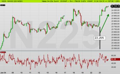 Nikkei225: Inne i köpsignal - fortsatte vidare uppåt +1,29 % idag! (diagram källa: Infront)
