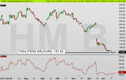 Kalles Kafé (H&M): Marknaden är överens - aktien är rätt värderad kring 157,50 kr (diagram källa: Infront)