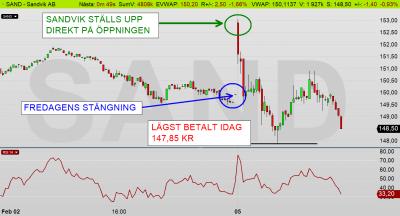 SAND 2 min chart: Aktien ställdes upp efter rapporten kl 08:00, men vad var det egentligen som var så bra i rapporten? (diagram källa: Infront)