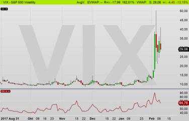 VIX dagschart: Volatilitetsindex steg upp till 50,30 +273 %. Som om OMX-index skulle stiga till 5601 (diagram källa: Infront)