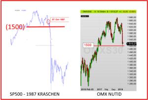 Börskraschen i New York 1987 jämfört med OMX-index idag (diagram källa: Infront)