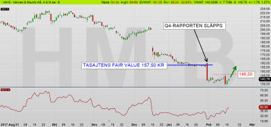 HM dagschart: Är det en slump att H&M föll ned till just 157,50 kr-nivån innan rapporten? (diagram källa: Infront)