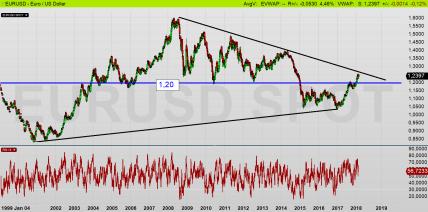 EURUSD dagschart: Dollarn handlas med rabatt - kan stärkas +3,3 % till 1,20 (diagram källa: Infront)