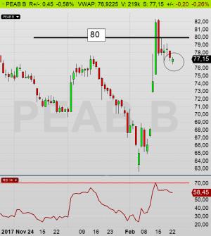 PEAB dags-diagram: Med facit i hand kan vi konstater att det var korrekt att sälja sin aktier på 80,40 kr, men om en månad kan det ha varit fel (diagram källa: Infront)