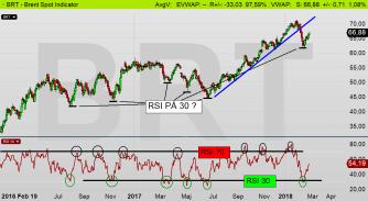 Oljan (Brent): RSI-kurvan och teknisk analys pekar på en sannolik uppgång i oljepriset!