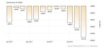USA:s handelsbalans: negativ -53 miljarder dollar per månad (källa: tradingeconomic.com)