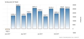 EUzone:s handelsbalans: negativ -53 miljarder dollar per månad (källa: tradingeconomic.com)