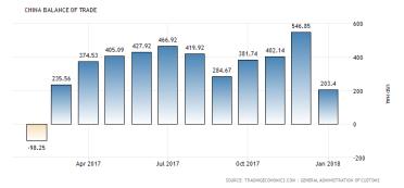 Kina:s handelsbalans: negativ -53 miljarder dollar per månad (källa: tradingeconomic.com)