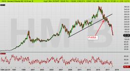 H&M: Utlöste en farlig säljsignal då den positiva trenden föll (diagram källa: Infront)