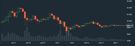 Ethereum har funnit jämvikt precis ovanför 800 dollars-nivån (diagram källa: GDAX)