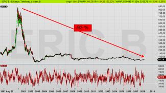 """Ericsson dagschart: Varken """"buy-and-hold"""" eller """"buy-on-dips"""" fungerade denna gång (diagram källa: Infront)"""