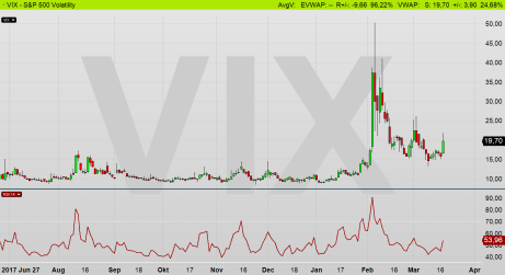 VIX - diagram källa: Infront