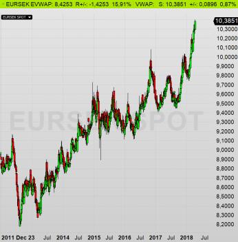 Euron allt dyrare (kronan svagare), diagram källa: Infront