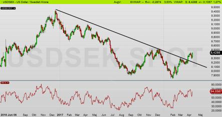 USDSEK: Dollarn befinner sig i köpsignal!