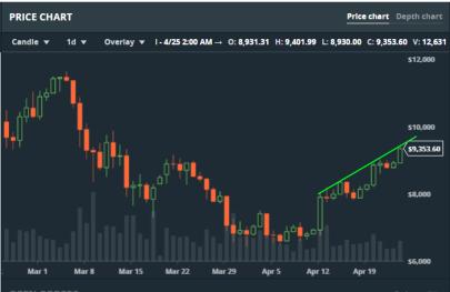Bitcoin dagschart: testar taket stup-i-ett, en så kallad touch-and-go formation, som är en positiv formation (diagram källa: GDAX)