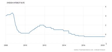 Sveriges styrränta - reporäntan (källa: Tradingeconomics.com)