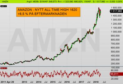 Amazon (AMZN): Stark Q1 lyfter aktien till nytt All-Time-High 1620 på efterbörsen (diagram källa: INfront)