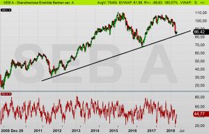 SEB dagschart: Aktien testar det stigande stödet (82 kr) idag! (diagram källa: Infront)