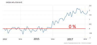 KPI: Nere kring 0 % år 2013 men tar plötsligt fart 2015 (diagram källa: Infront)
