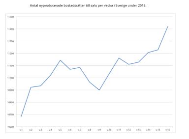 Utbudet av nyproducerade lägenheter dränker marknaden. Utbudet +75 % högre än 2017 och +282 % jämfört med 2016 (källa: Hemnet)