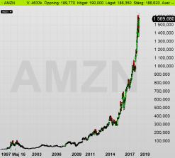Näst största börsbolaget i USA, Amazon (diagram källa: Infront)