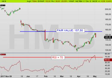HM dagschart: Aktien är fullvärderat på 157,50 kr (diagram källa: Infront)