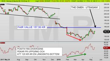 HM dagschart: Aktien har gjort en långsiktig botten på 120 kr - och en positiv RSI-divergens pekar på teknisk styrka! (diagram källa: Infront)