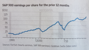 Vinsterna per aktie för SP500 på årsbasis (diagram källa: Wall Street Journal)