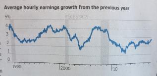 Diagram 2: Timlöner, ökning i % på årsbasis (källa: Wall Street Journal)