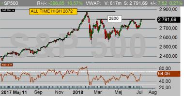 SP500 dagschart: Marknaden på väg upp genom 2800 och detta kommer utlösa ett short-covering rally, och SP500 når enn nytt all-time-high inom kort (för den som tror på tekniska analys), diagram källa: