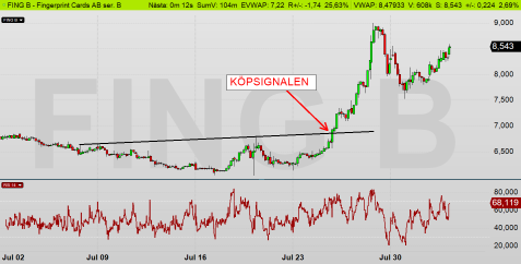 FING intraday (diagram källa: Infront)