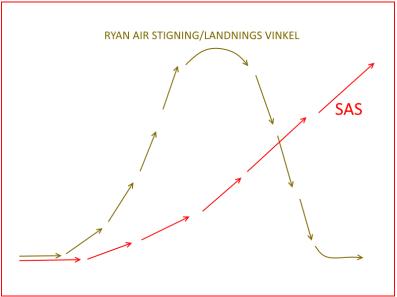 Ovan: Ryan kör flygplanen som galningar, men i tid avgår deras plan - ibland kan helt enkelt inga nyhter vara positiva nyheter - som till exempel då man åker flygplan med Ryan Air!