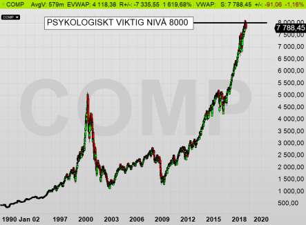 NASDAQ dagsdiagram: Getting a little bit crazy over there (diagram källa: Infront)