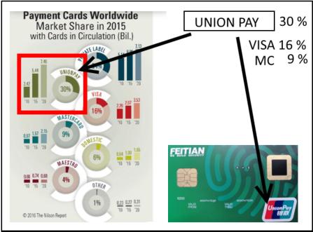UNION PAY, VISA och MASTERCARD-MARKNADEN är värd 12 miljarder-betal kort. Kan Fingerprint som är marknadsledare lägga fingrarna på 10 % av den?