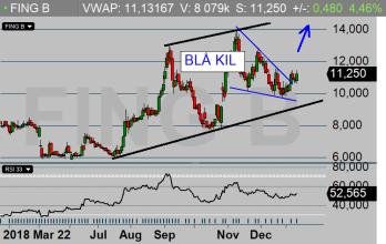 FING B: Den blå kilen pekar ned - då skall priset bryta ut upp! (diagram källa: Infront)