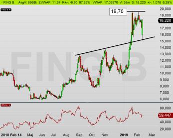 FING B dagsdiagram: Marknaden ställer initialt ned aktien till stödet på 15,20 kr (diagram källa: Infront)