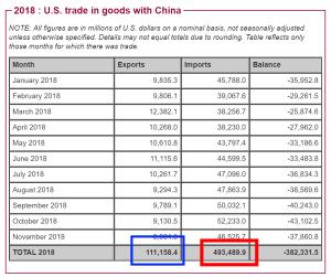 Kina för sälja varor i USA för 493 miljarder dollar, medan man själva endast köper varor av USA för 111 miljarder dollar (källa: USA sensus Bureau)